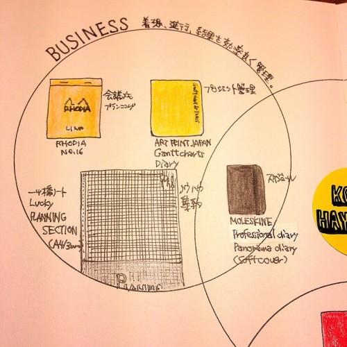 ハヤテノコウジの2015年ノートマップ。ビジネスグループ。ロディアでアイデアを生み出し、ガントチャートダイアリーでプロジェクト管理、プランニングセクションノートでノウハウを集約、モレスキンのパノラマダイアリーで自分を動かす。