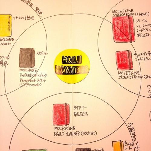 ハヤテノコウジの2015年ノートマップ。シェアグループ。中身を公開するモレスキンたち。
