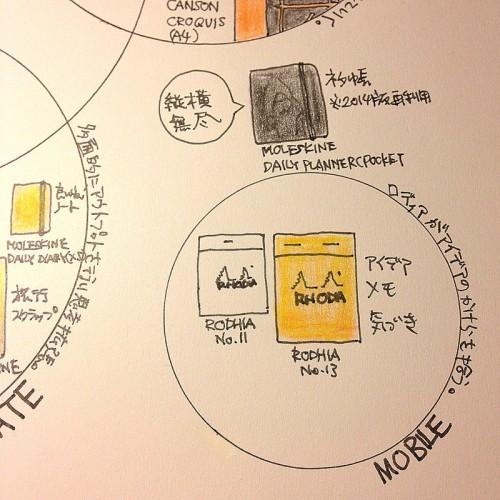 ハヤテノコウジの2015年ノートマップ。モバイルグループ。ロディアを使ってアイデアのかけらをひろい、ノートとノートをつないでいく。